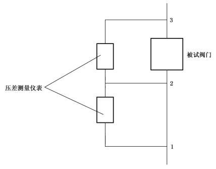 图5 水力摩阻测试