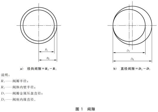 图1 间隙