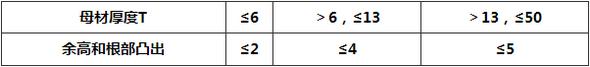 表9.3.2-3 管道焊缝余高和根部凸出允许偏差(mm)