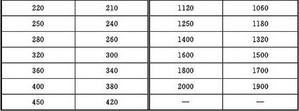 表4.1.3-1 圆形风管规格