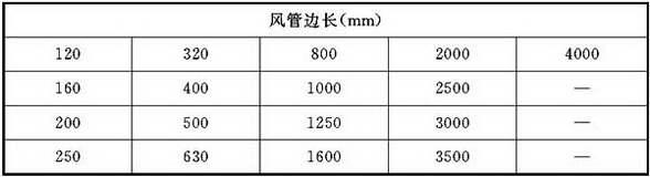 表4.1.3-2 矩形风管规格