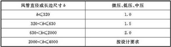 表4.2.3-3 铝板风管板材厚度(mm)