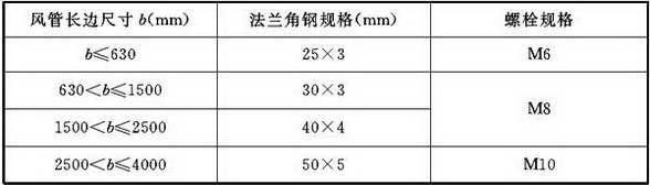 表4.2.3-5 金属矩形风管法兰及螺栓规格