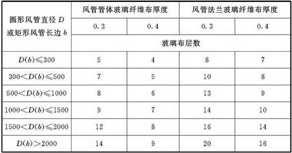 表4.2.4-7 微压、低压、中压系统无机玻璃钢风管玻璃纤维布厚度与层数(mm)