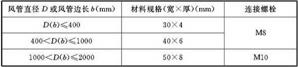 表4.2.4-8 玻璃钢风管法兰规格