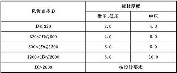 表4.2.4-1 硬聚氯乙烯圆形风管板材厚度(mm)