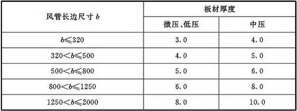 表4.2.4-2 硬聚氯乙烯矩形风管板材厚度(mm)