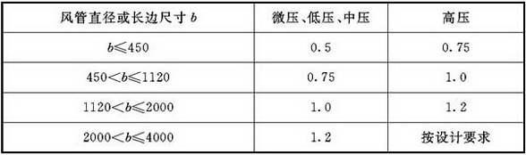 表4.2.3-2 不锈钢板风管板材厚度(mm)