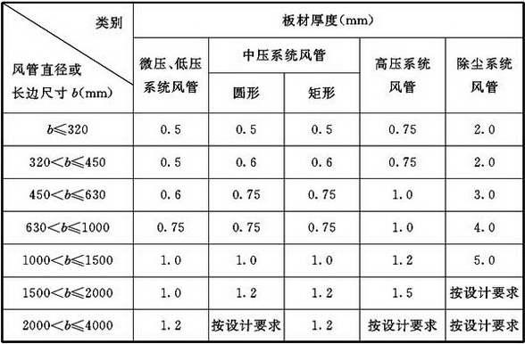 表4.2.3-1 钢板风管板材厚度