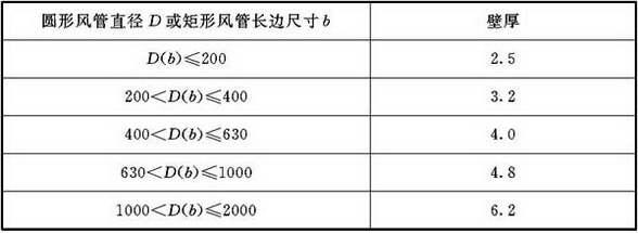 表4.2.4-5 微压、低压、中压有机玻璃钢风管板材厚度(mm)