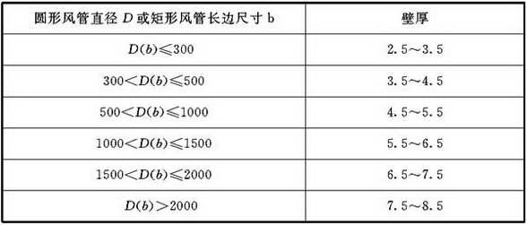 表4.2.4-6 微压、低压、中压无机玻璃钢风管板材厚度(mm)