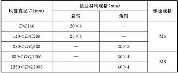 表4.2.3-4金属圆形风管法兰及螺栓规格