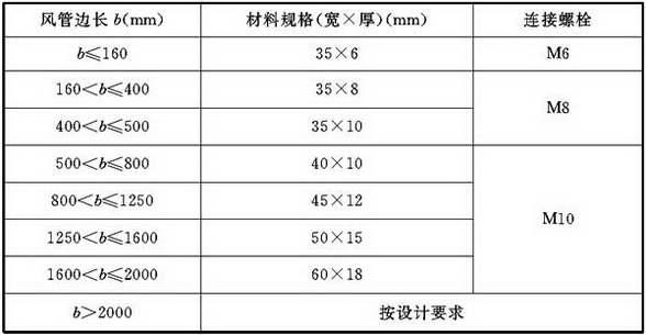 表4.2.4-4 硬聚氯乙烯矩形风管法兰规格