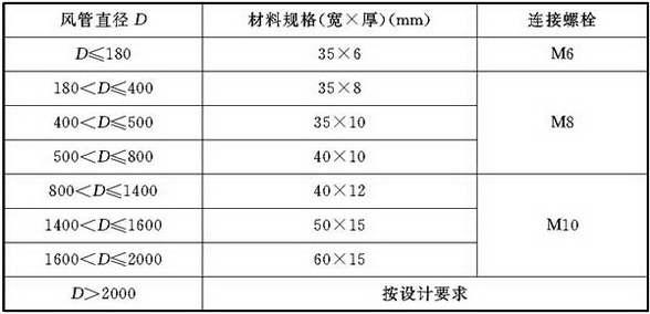 表4.2.4-3 硬聚氯乙烯圆形风管法兰规格