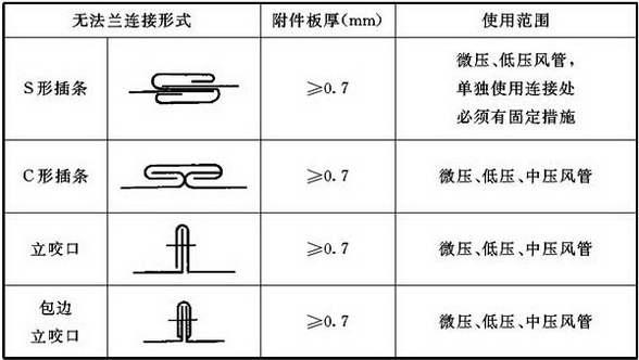 表4.3.1-2 矩形风管无法兰连接形式