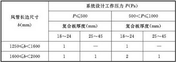 表4.3.3-5 风管内支撑横向加固数量