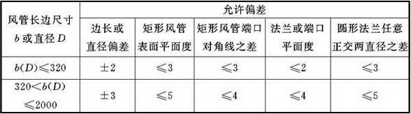 表4.3.3-1 复合材料风管及法兰允许偏差(mm)