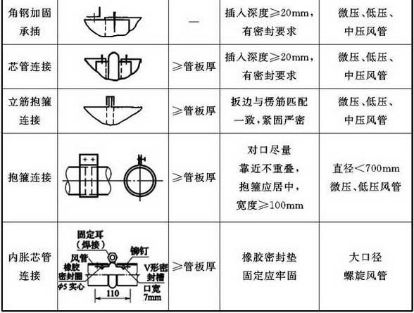 表4.3.1-1 圆形风管无法兰连接形式