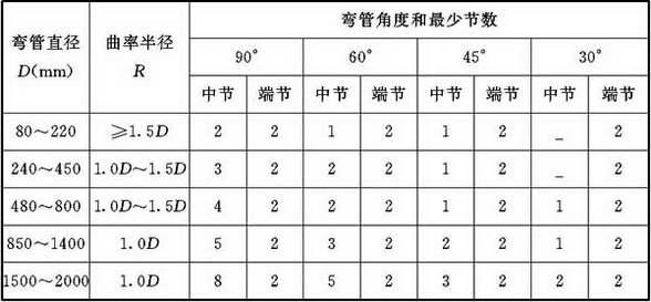 表4.3.5 圆形弯管的曲率半径和分节数