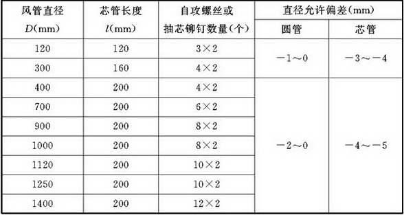 表4.3.1-3 圆形风管芯管连接