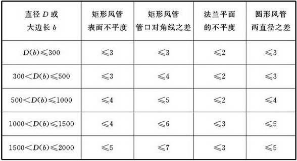 表4.3.2-2 无机玻璃钢风管外形尺寸(mm)