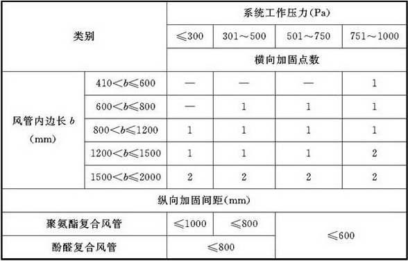 表4.3.3-2 聚氨酯(酚醛)铝箔复合材料风管内支撑加固的设置