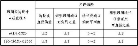表5.3.2 风阀法兰尺寸允许偏差(mm)
