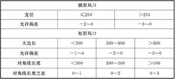 表5.3.5 风口颈部尺寸允许偏差(mm)