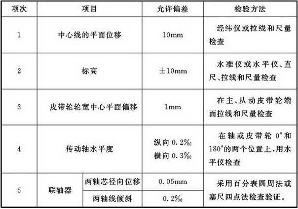 表7.3.1 通风机安装允许偏差