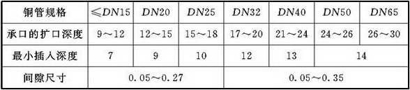 表8.3.3 铜管承、插口深度(mm)