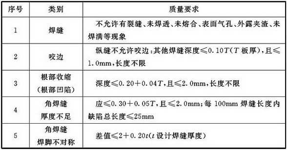 表9.3.2-2 管道焊缝外观质量允许偏差