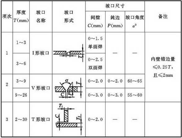 表9.3.2-1 管道焊接坡口形式和尺寸