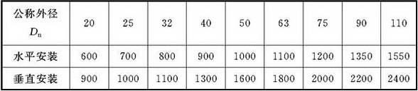 表9.3.9 聚丙烯(PP-R)冷水管支、吊架的间距(mm)