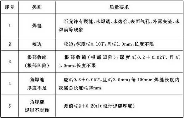 表9.3.2-4 设备焊缝外观质量允许偏差
