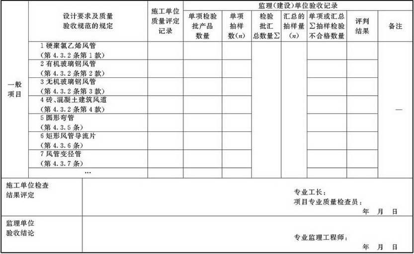 表A.2.1-2 风管与配件产成品检验批质量验收记录