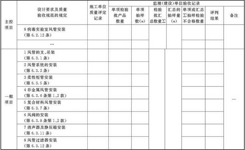 表A.2.3-6 风管系统安装检验批验收质量验收记录