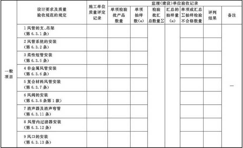 表A.2.3-7 风管系统安装检验批验收质量验收记录