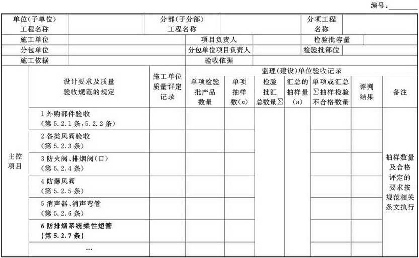 表A.2.2 风管部件与消声器产成品检验批验收质量验收记录