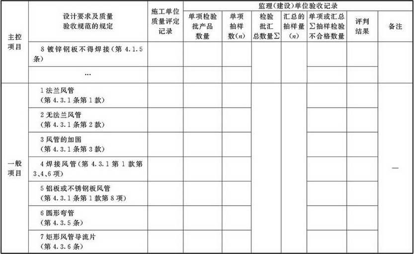 表A.2.1-1 风管与配件产成品检验批质量验收记录