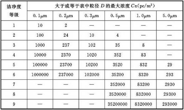 表D.4.6-1 洁净度等级及悬浮粒子浓度限值