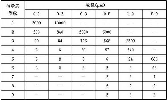 表D.4.4 每次采样的最少采样量Vs(L)