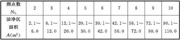 表D.4.3 最低限度的采样点数
