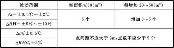 表D.6.6 温、湿度测点数