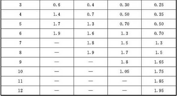 表E.1.3 圆形风管测点到测孔距离