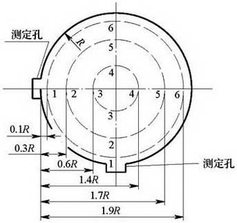 图E.1.3-2 圆形风管三个圆环时的测点布置示意