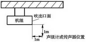 图E.6.2-2 吊顶安装机组噪声测点布置图