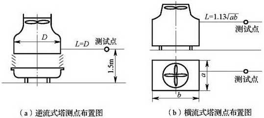 图E.6.1-1 冷却塔测点布置图