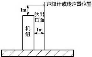 图E.6.2-1 坐地安装机组噪声测点布置图