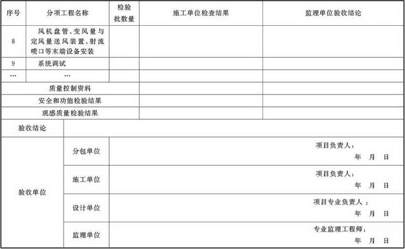 表A.4.1-5 通风与空调子分部工程质量验收记录