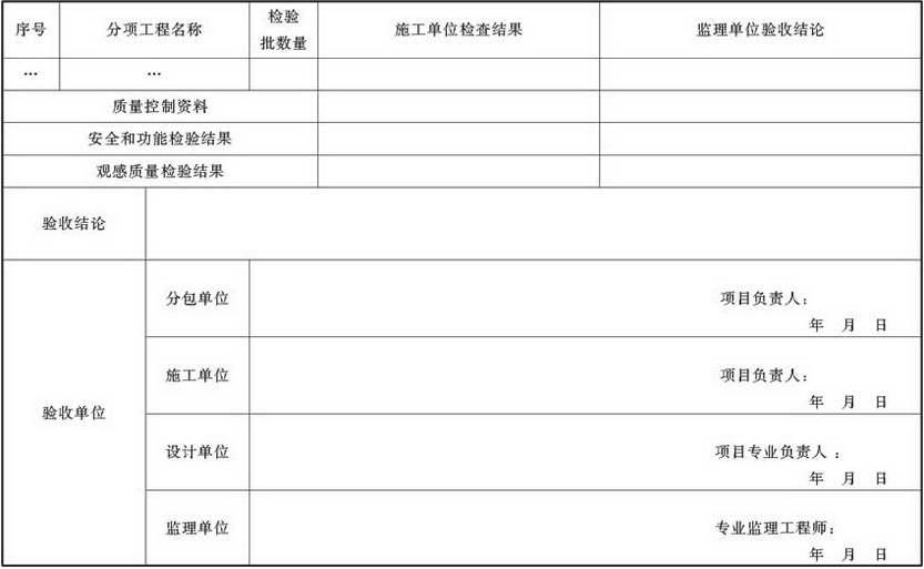 表A.4.1-16 通风与空调子分部工程质量验收记录